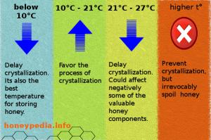 Mật ong kết tinh ở các nhiệt độ khác nhau